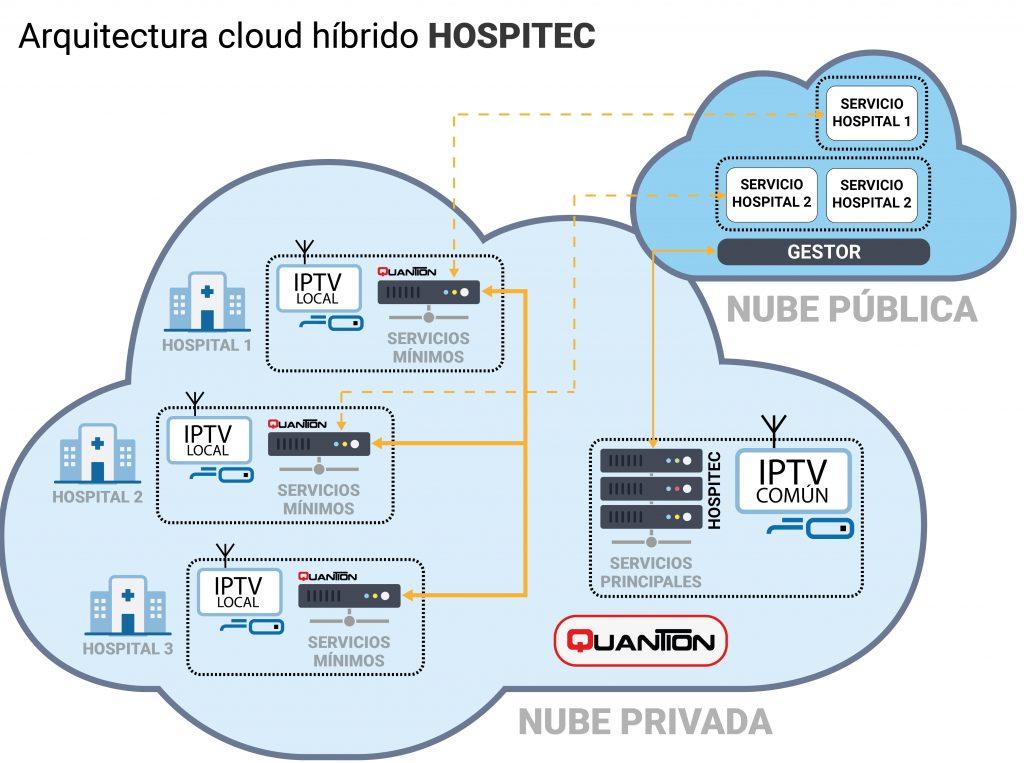 Arquitectura cloud hibrido Hospitec